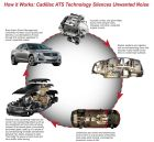 How It Works: Cadillac ATS Technology Silences Unwanted Noise